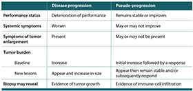 Chart comparing disease progression factors and pseudo-progression factors