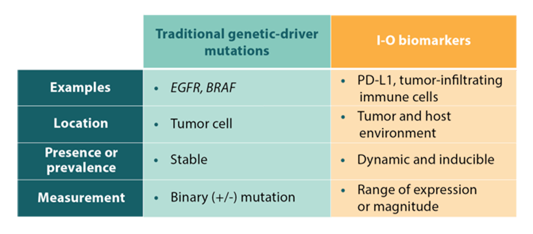Traditional genetic-driver mutations and corresponding I-O biomarkers